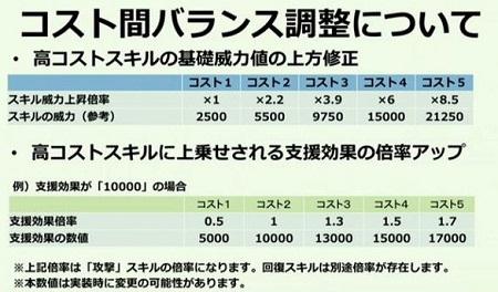 コスト間バランス調整01